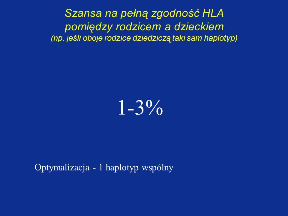 Szansa na pełną zgodność HLA pomiędzy rodzicem a dzieckiem (np