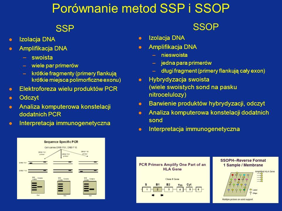 Porównanie metod SSP i SSOP