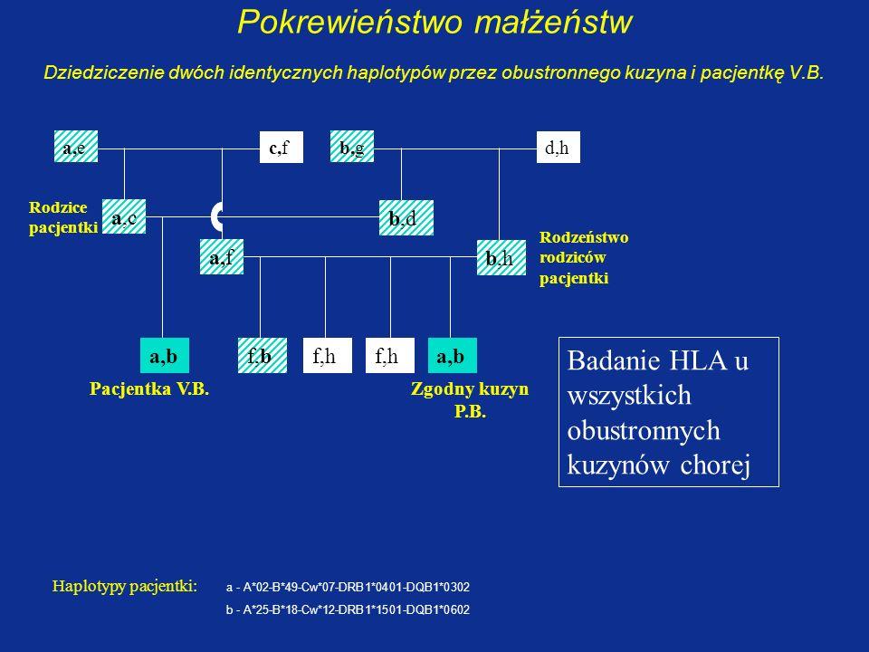 Pokrewieństwo małżeństw Dziedziczenie dwóch identycznych haplotypów przez obustronnego kuzyna i pacjentkę V.B.