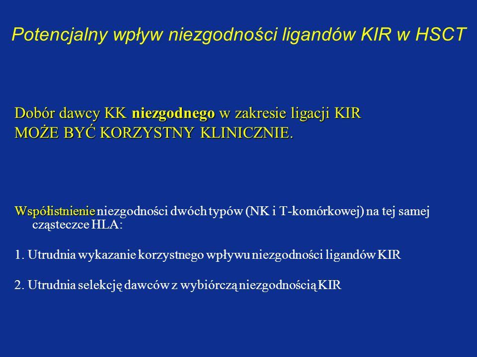 Potencjalny wpływ niezgodności ligandów KIR w HSCT