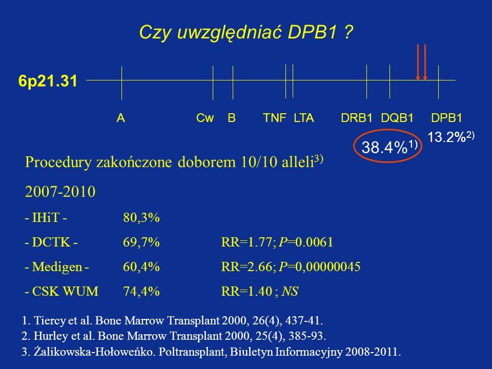 Czy uwzględniać DPB1 6p21.31 38.4%1)