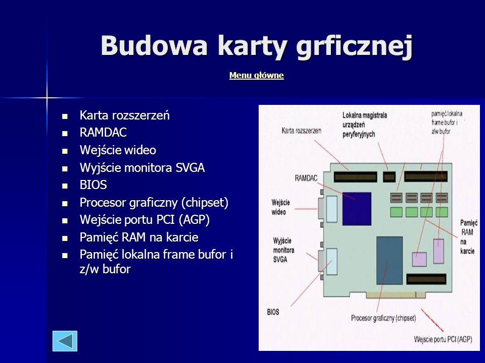 Budowa karty grficznej Menu główne