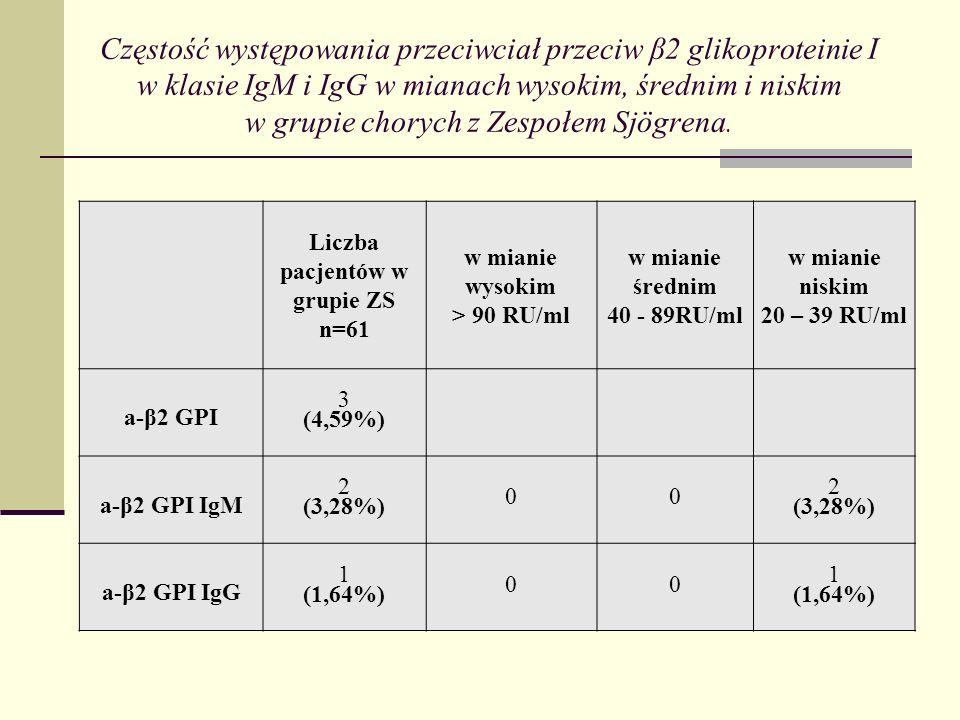 Liczba pacjentów w grupie ZS n=61