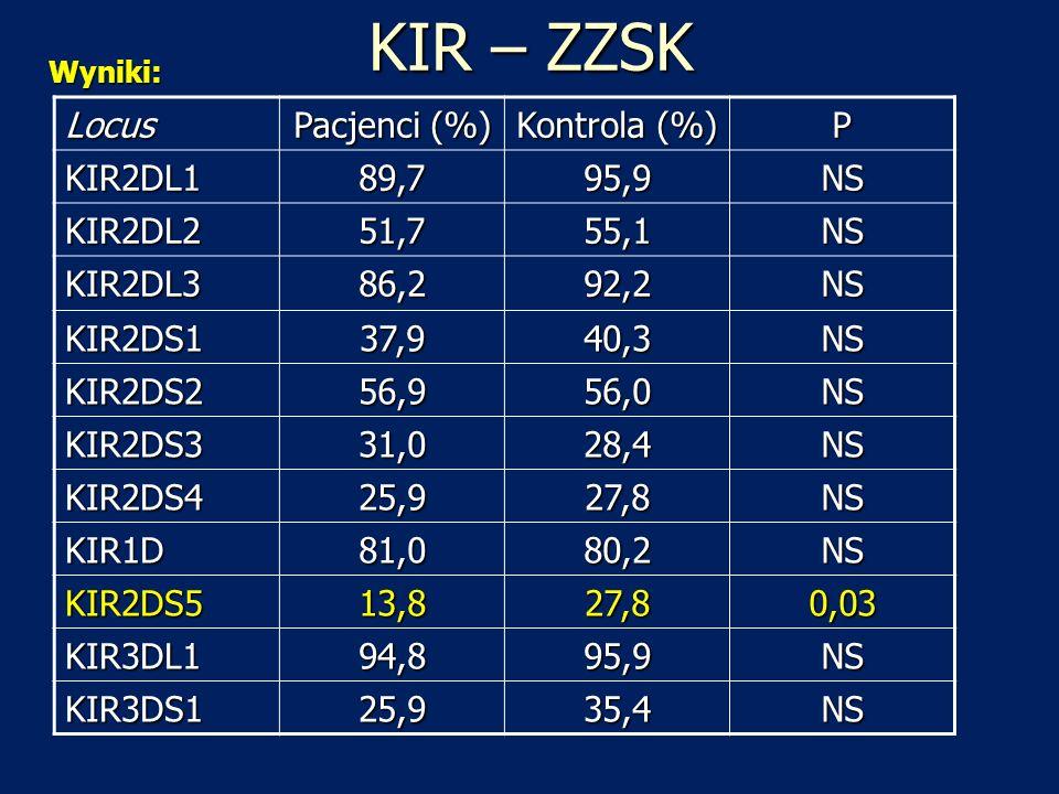 KIR – ZZSK Locus Pacjenci (%) Kontrola (%) P KIR2DL1 89,7 95,9 NS