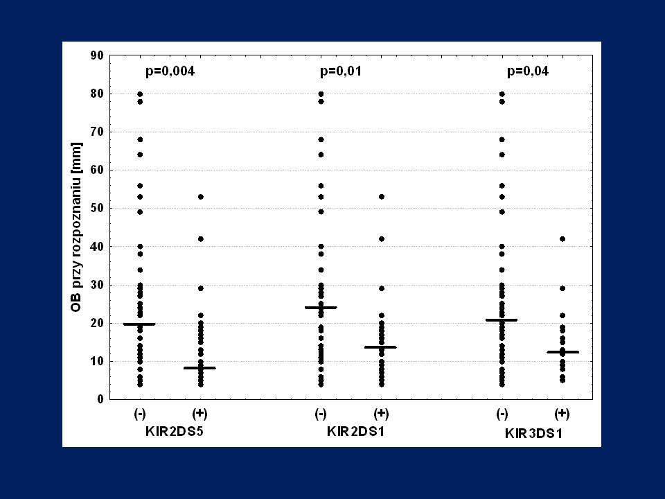 Obecność poszczególnych genów dla aktywujących KIR wykazywała związek z aktywnością choroby w momencie rozpoznania.