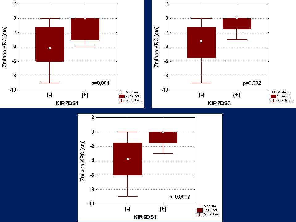 Podobnie, występowanie KIR2DS1, KIR2DS3 i KIR3DS1 wiązało się z mniejszą zmianą KRC