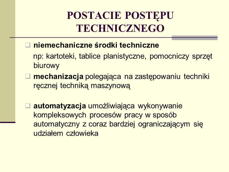 POSTACIE POSTĘPU TECHNICZNEGO