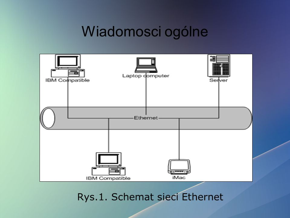 Wiadomosci ogólne Rys.1. Schemat sieci Ethernet