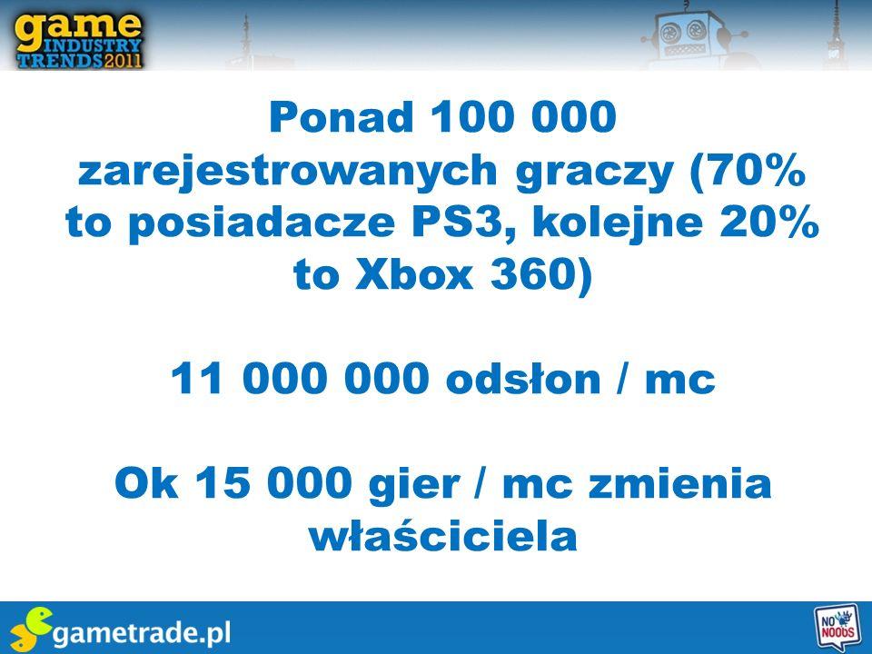 Ok 15 000 gier / mc zmienia właściciela