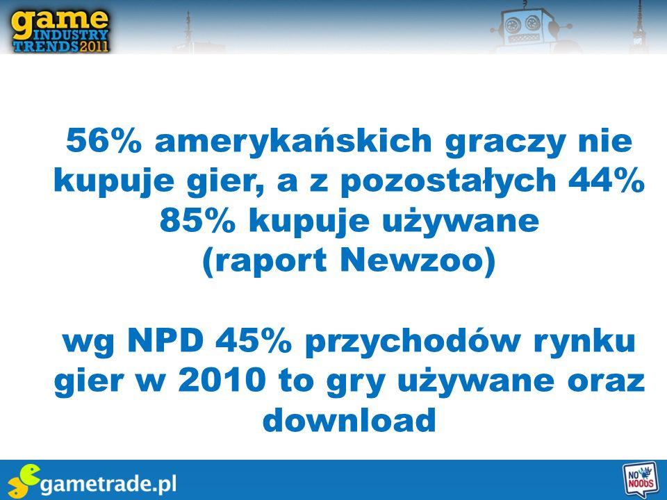 wg NPD 45% przychodów rynku gier w 2010 to gry używane oraz download