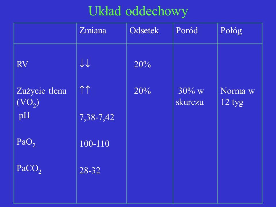 Układ oddechowy Zmiana Odsetek Poród Połóg RV Zużycie tlenu (VO2) pH