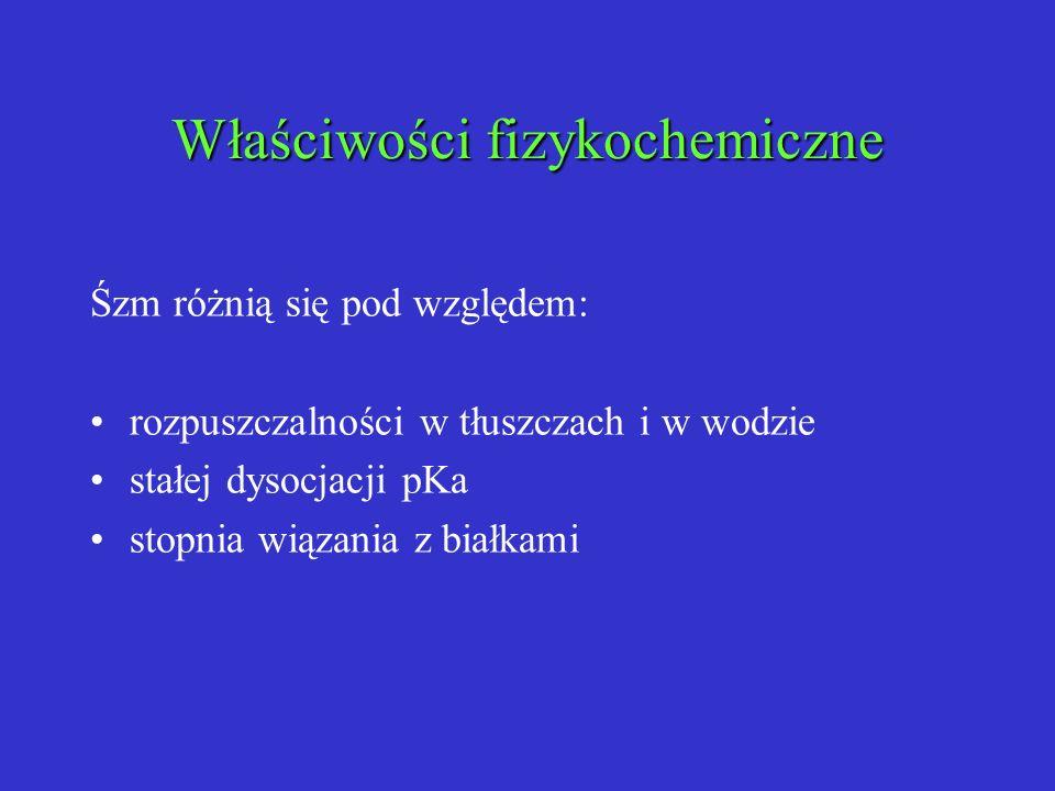 Właściwości fizykochemiczne