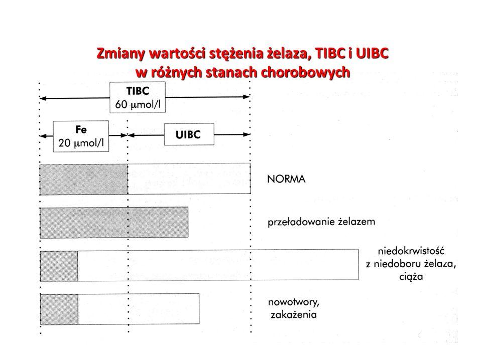 Zmiany wartości stężenia żelaza, TIBC i UIBC
