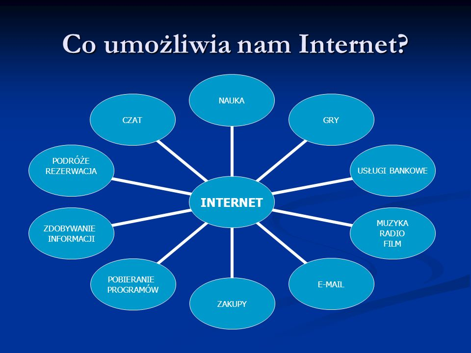 Co umożliwia nam Internet