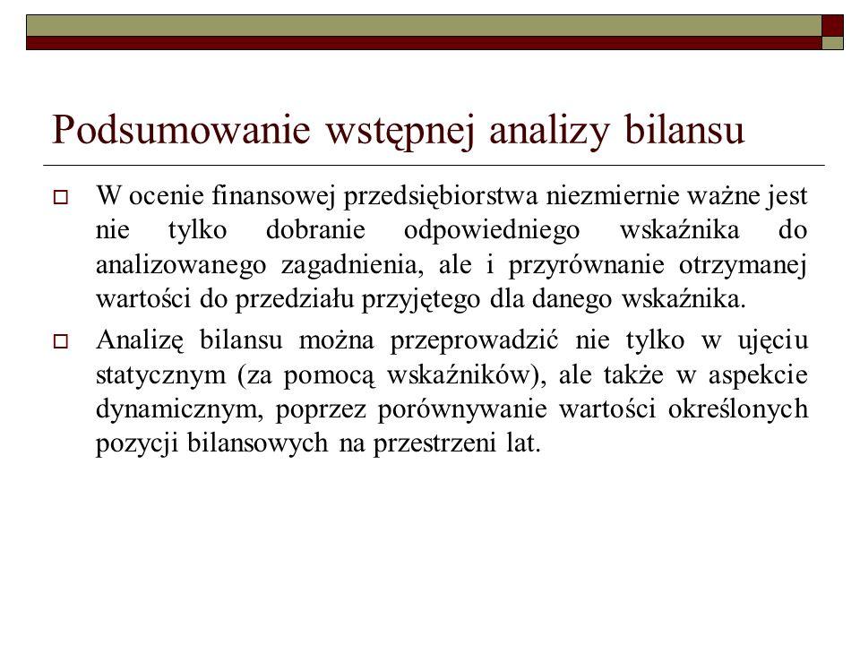 Podsumowanie wstępnej analizy bilansu