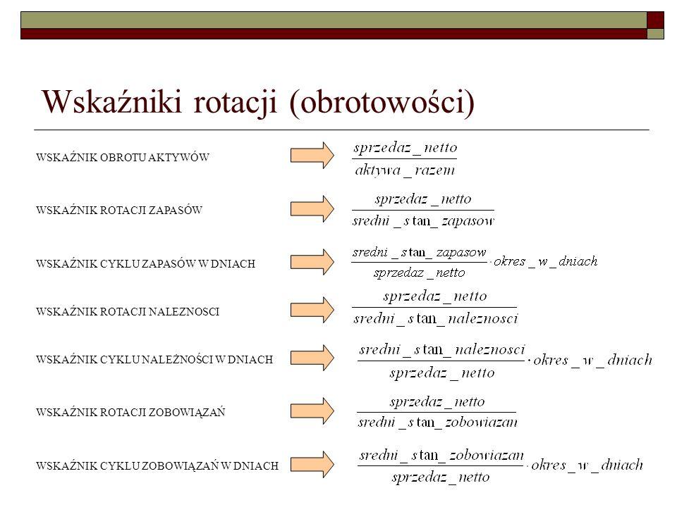 Wskaźniki rotacji (obrotowości)