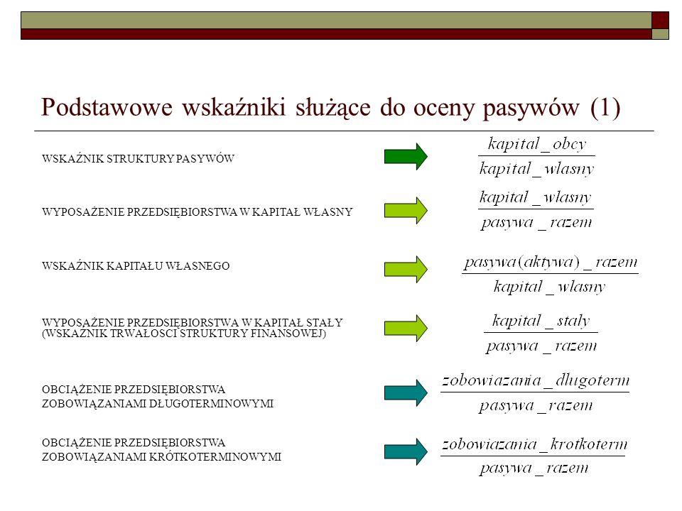 Podstawowe wskaźniki służące do oceny pasywów (1)