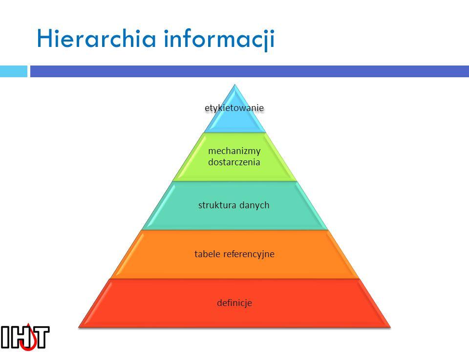 Hierarchia informacji