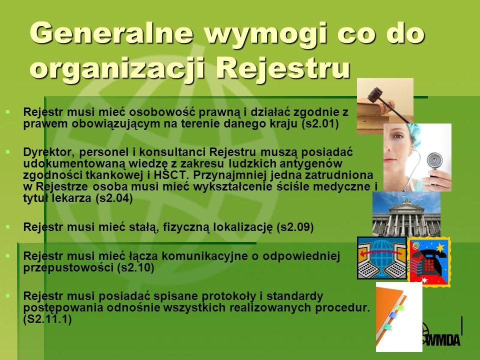 Generalne wymogi co do organizacji Rejestru
