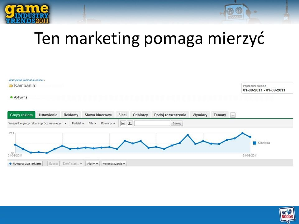 Ten marketing pomaga mierzyć