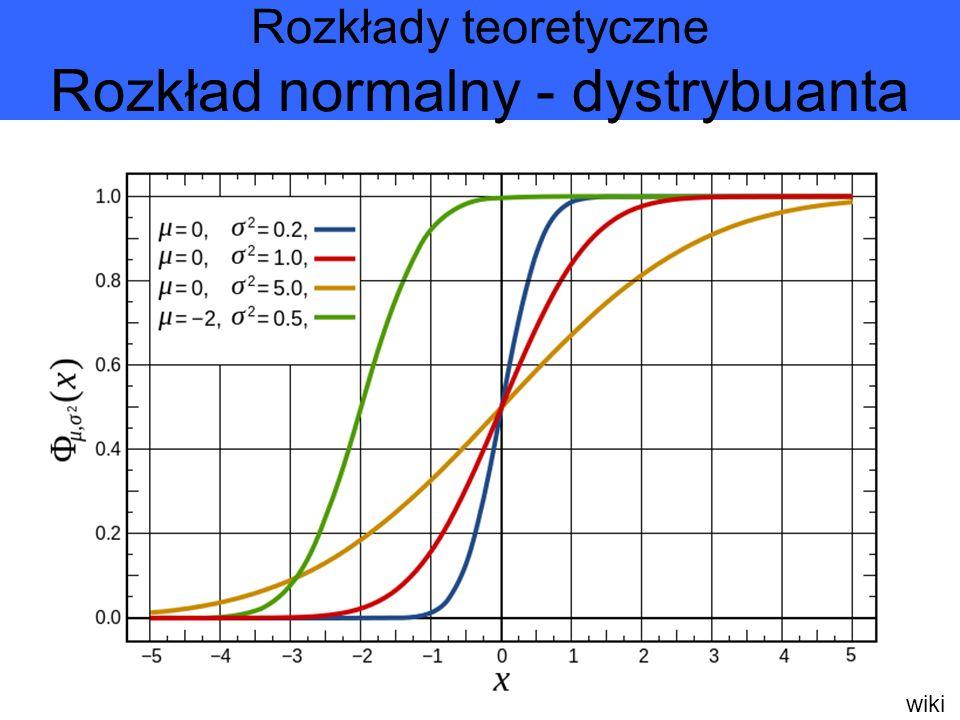 Rozkłady teoretyczne Rozkład normalny - dystrybuanta