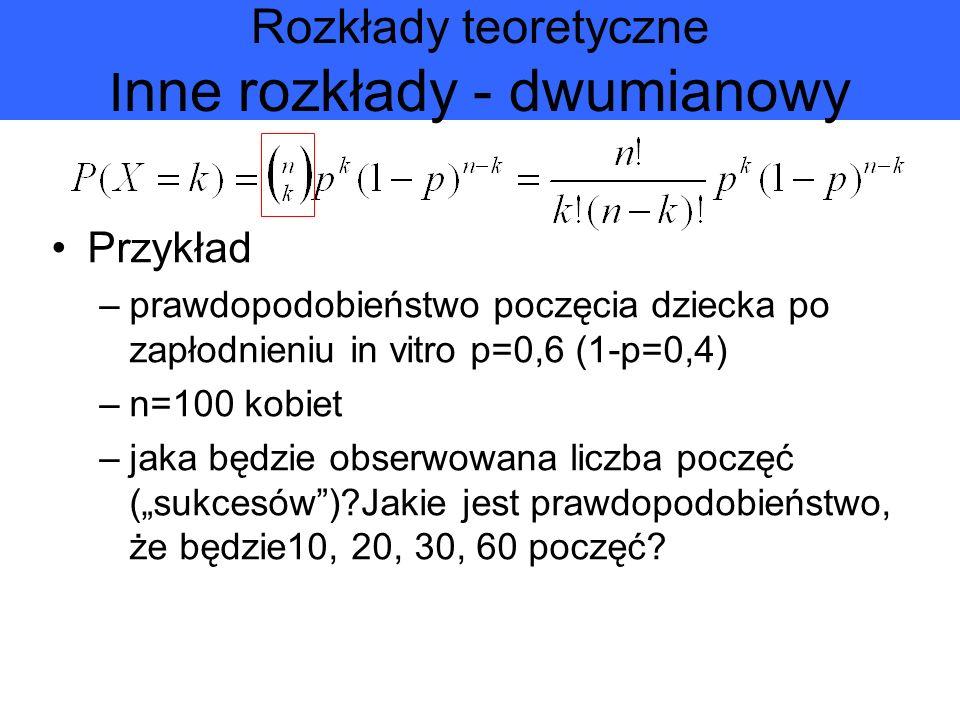 Rozkłady teoretyczne Inne rozkłady - dwumianowy