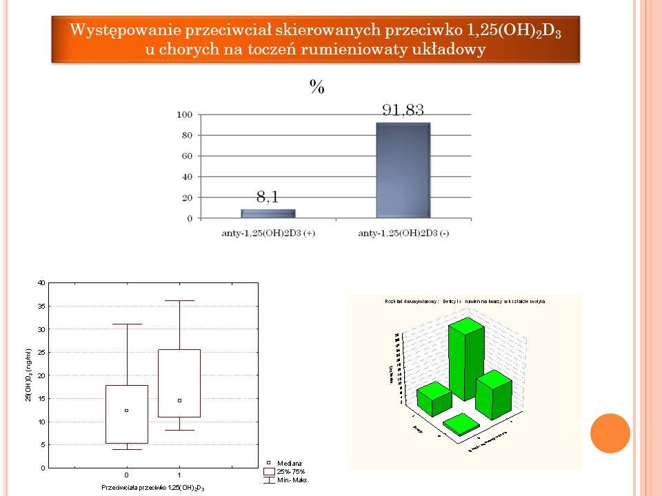 Występowanie przeciwciał skierowanych przeciwko 1,25(OH)2D3