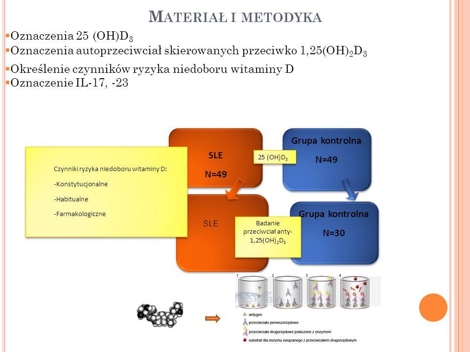 Badanie przeciwciał anty- 1,25(OH)2D3