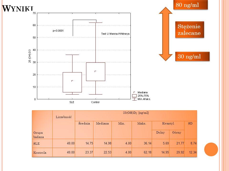 Wyniki 80 ng/ml Stężenie zalecane 30 ng/ml Grupa badana Liczebność