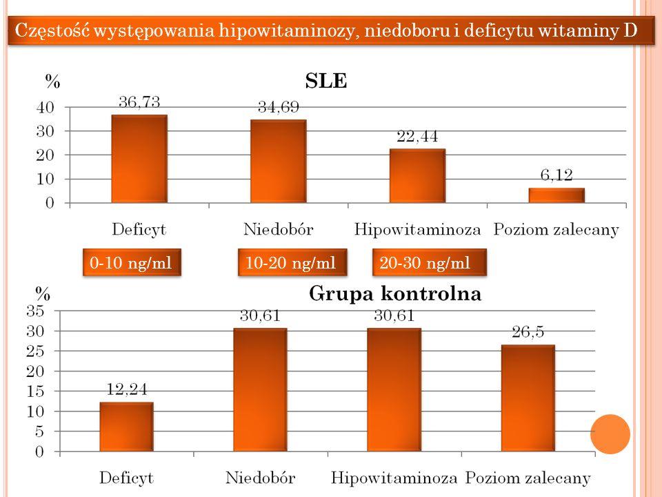 Częstość występowania hipowitaminozy, niedoboru i deficytu witaminy D
