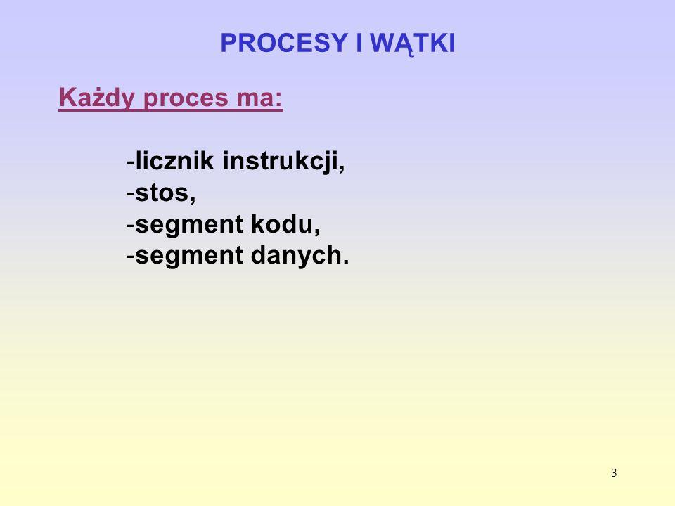 PROCESY I WĄTKI Każdy proces ma: licznik instrukcji, stos, segment kodu, segment danych.