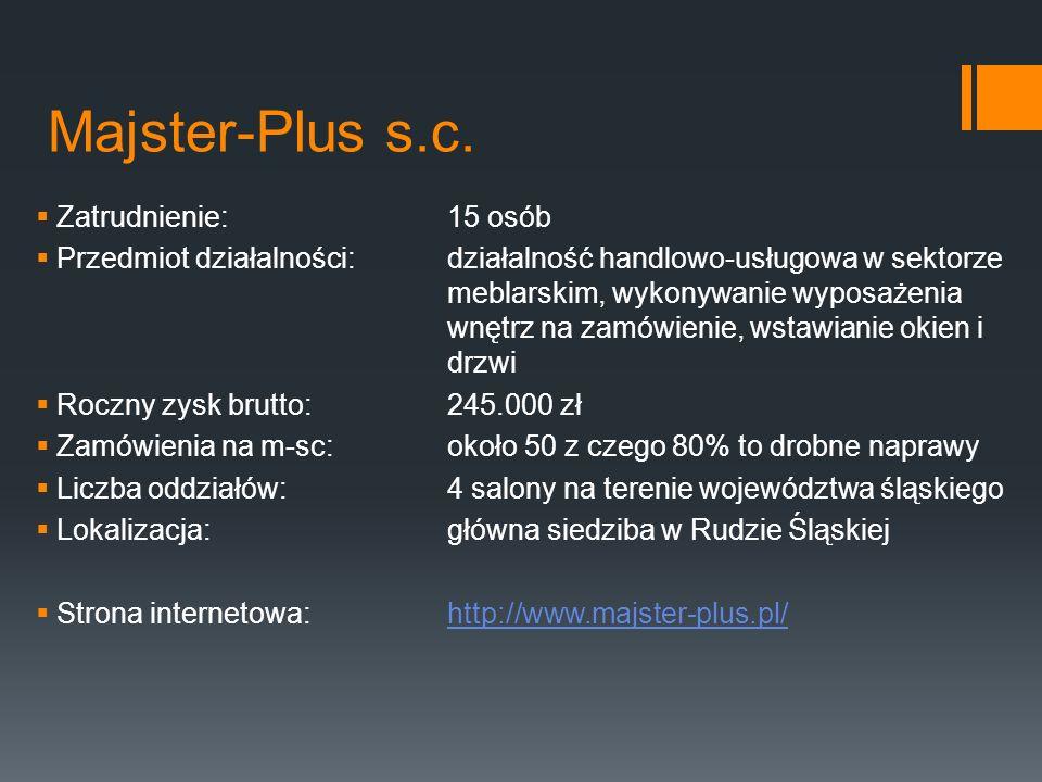 Majster-Plus s.c. Zatrudnienie: 15 osób