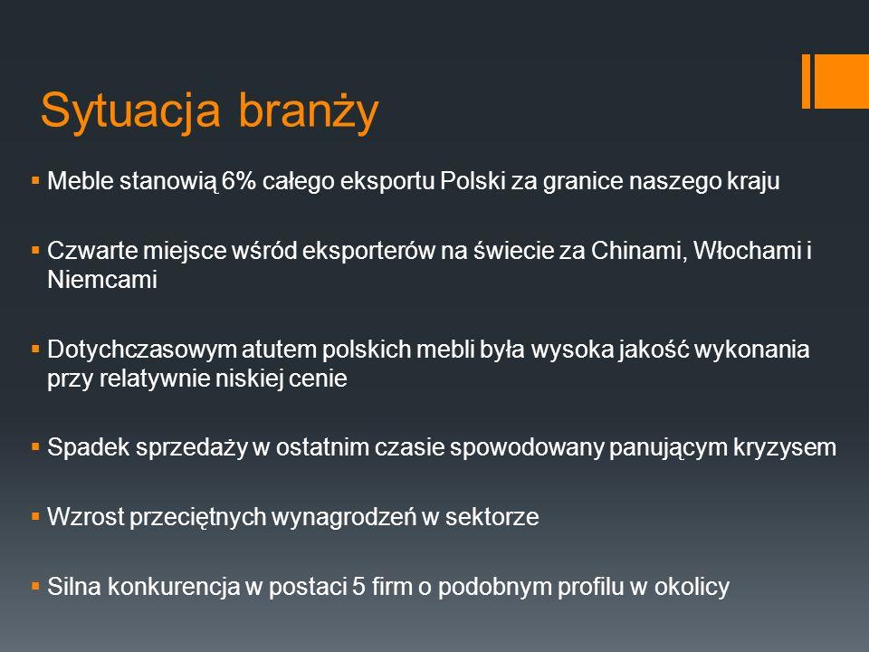 Sytuacja branży Meble stanowią 6% całego eksportu Polski za granice naszego kraju.