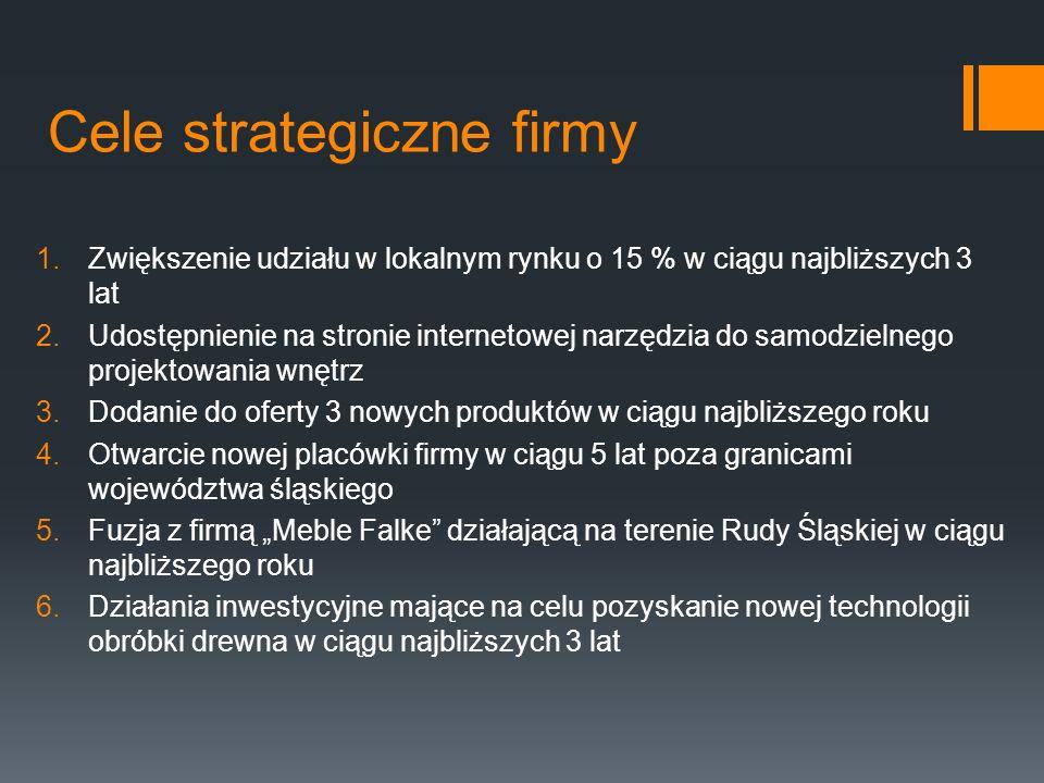 Cele strategiczne firmy