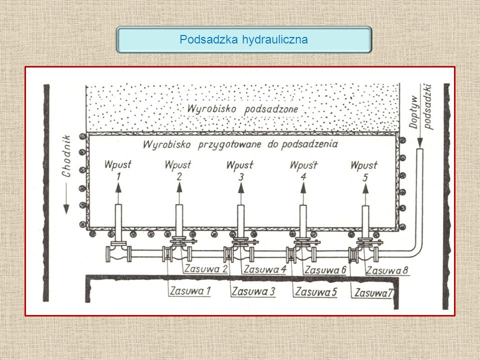 Podsadzka hydrauliczna
