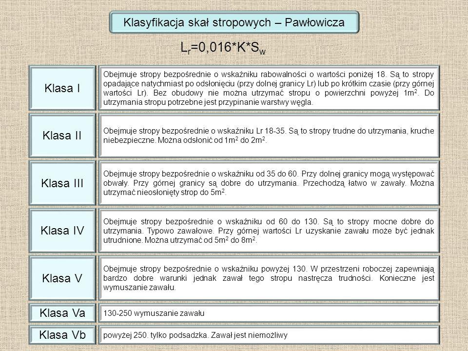 Klasyfikacja skał stropowych – Pawłowicza