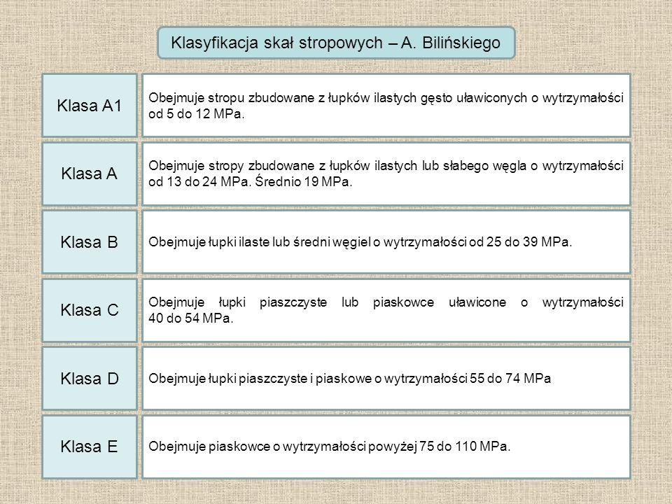 Klasyfikacja skał stropowych – A. Bilińskiego