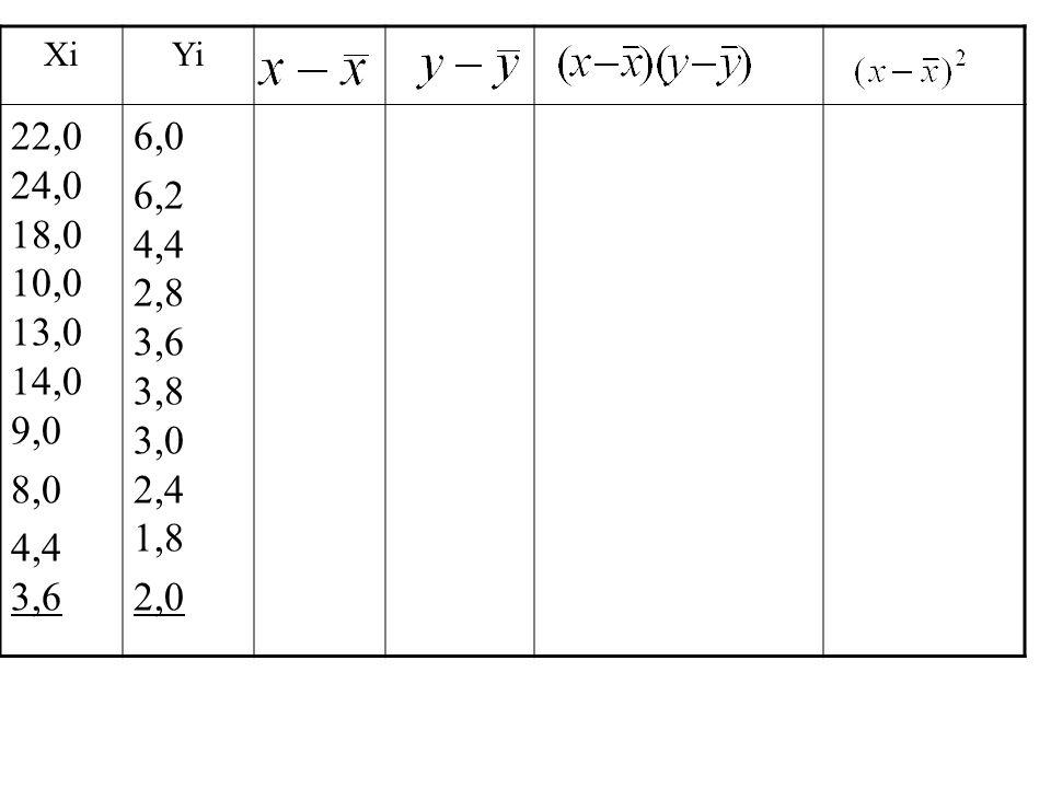 Xi Yi 22,0 24,0 18,0 10,0 13,0 14,0 9,0 8,0 4,4 3,6 6,0 6,2 4,4 2,8 3,6 3,8 3,0 2,4 1,8 2,0