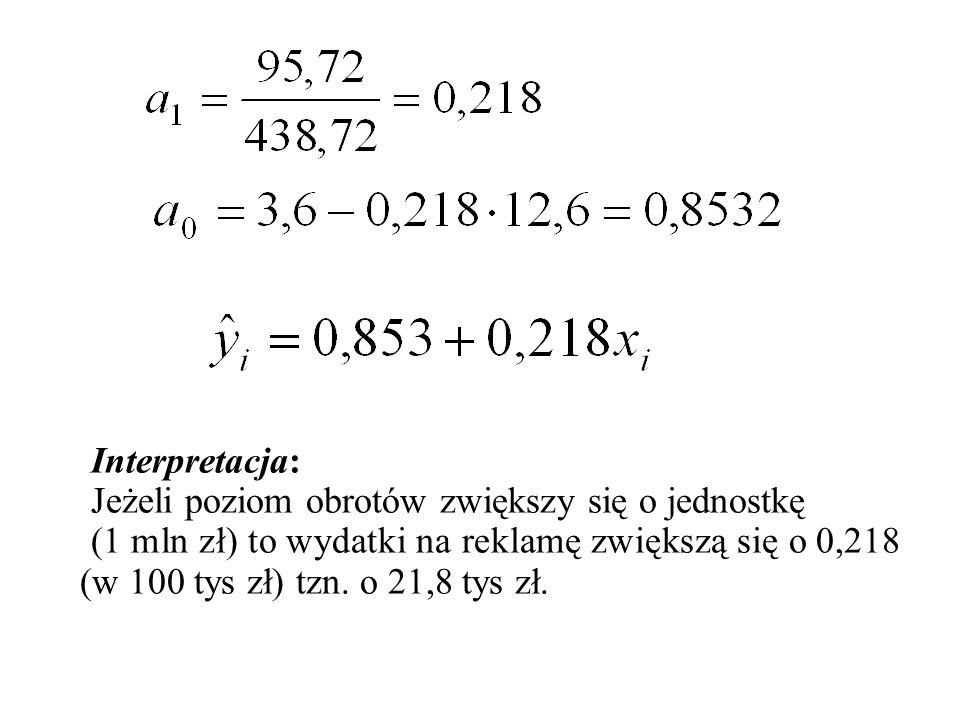 Interpretacja:Jeżeli poziom obrotów zwiększy się o jednostkę.