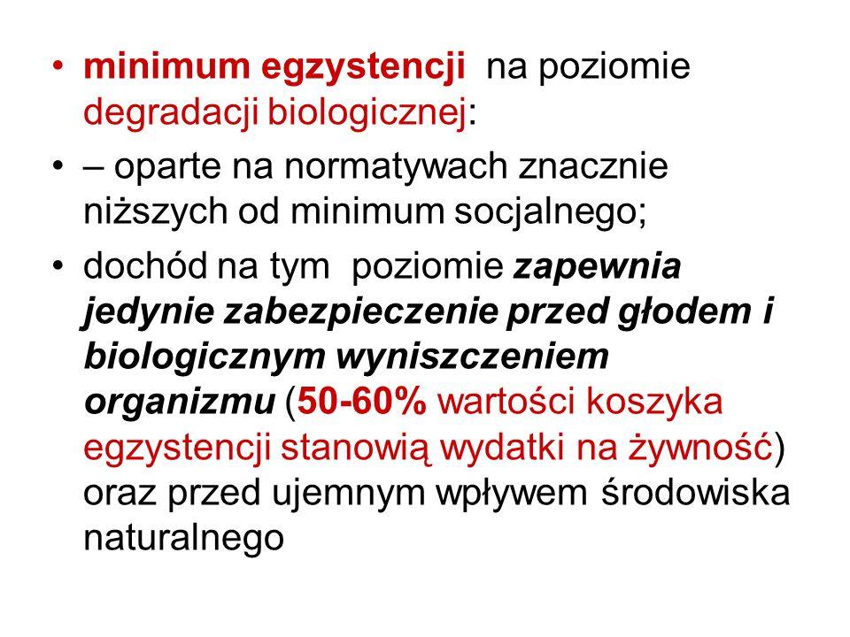 minimum egzystencji na poziomie degradacji biologicznej:
