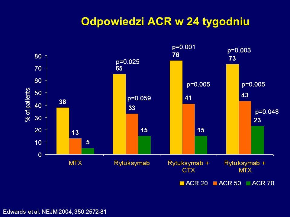 Odpowiedzi ACR w 24 tygodniu