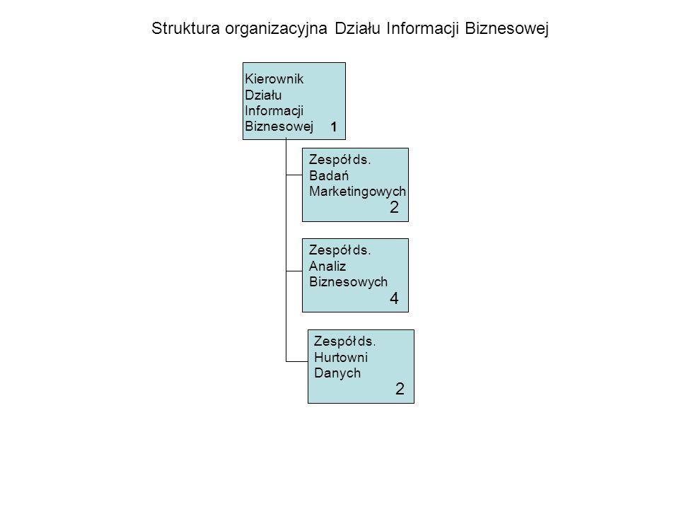 Struktura organizacyjna Działu Informacji Biznesowej