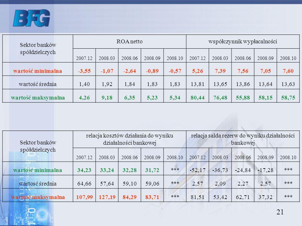 Sektor banków spółdzielczych ROA netto współczynnik wypłacalności