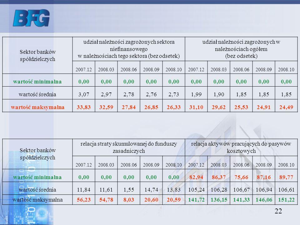 Sektor banków spółdzielczych