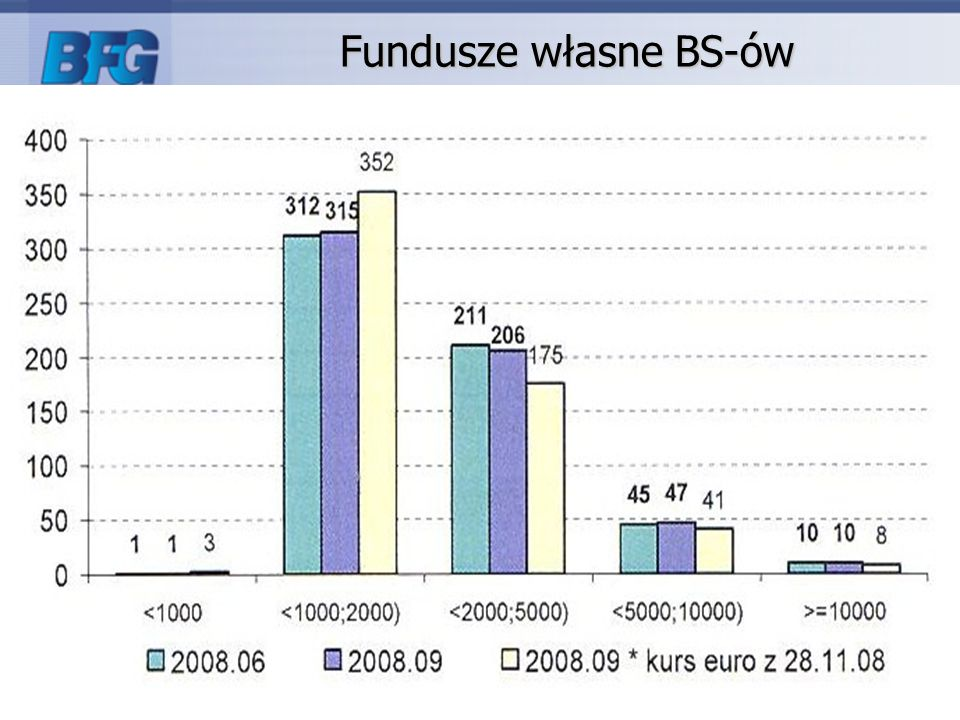 Fundusze własne BS-ów
