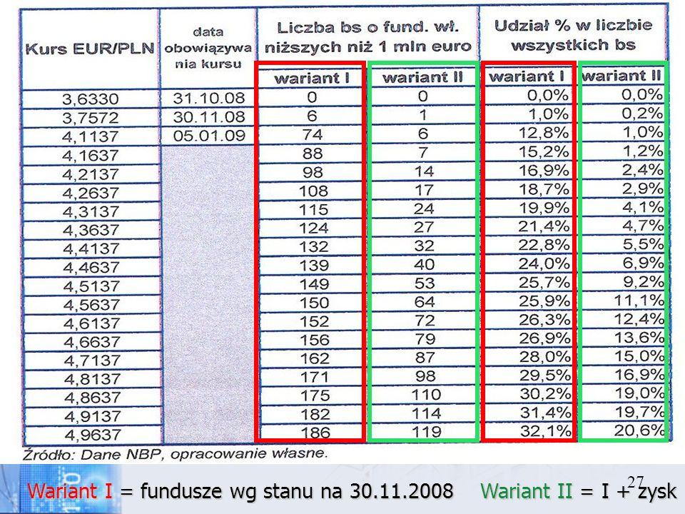 Wariant I = fundusze wg stanu na 30.11.2008 Wariant II = I + zysk
