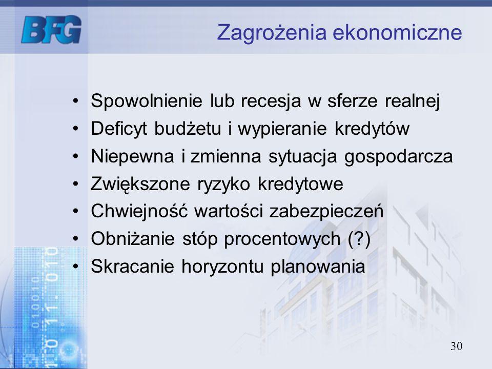 Zagrożenia ekonomiczne