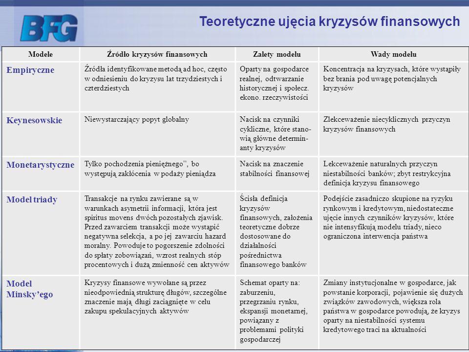 Źródło kryzysów finansowych