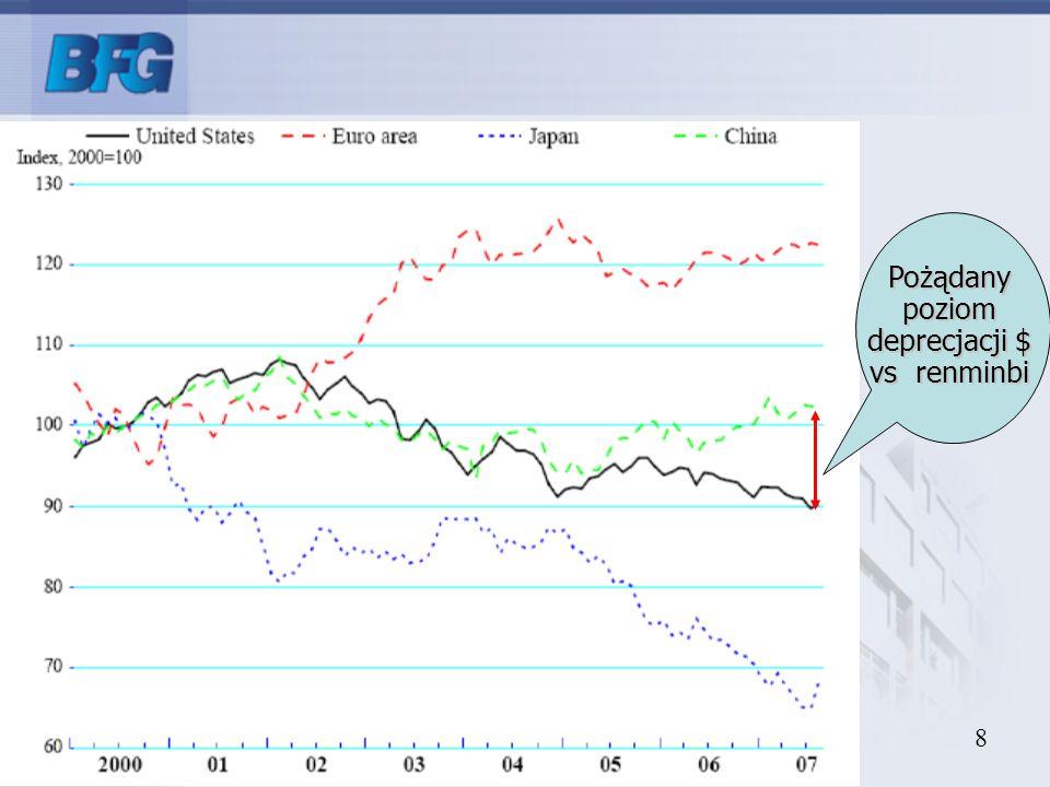 Pożądany poziom deprecjacji $ vs renminbi