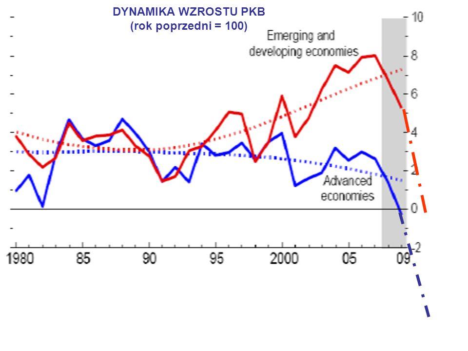 DYNAMIKA WZROSTU PKB (rok poprzedni = 100)